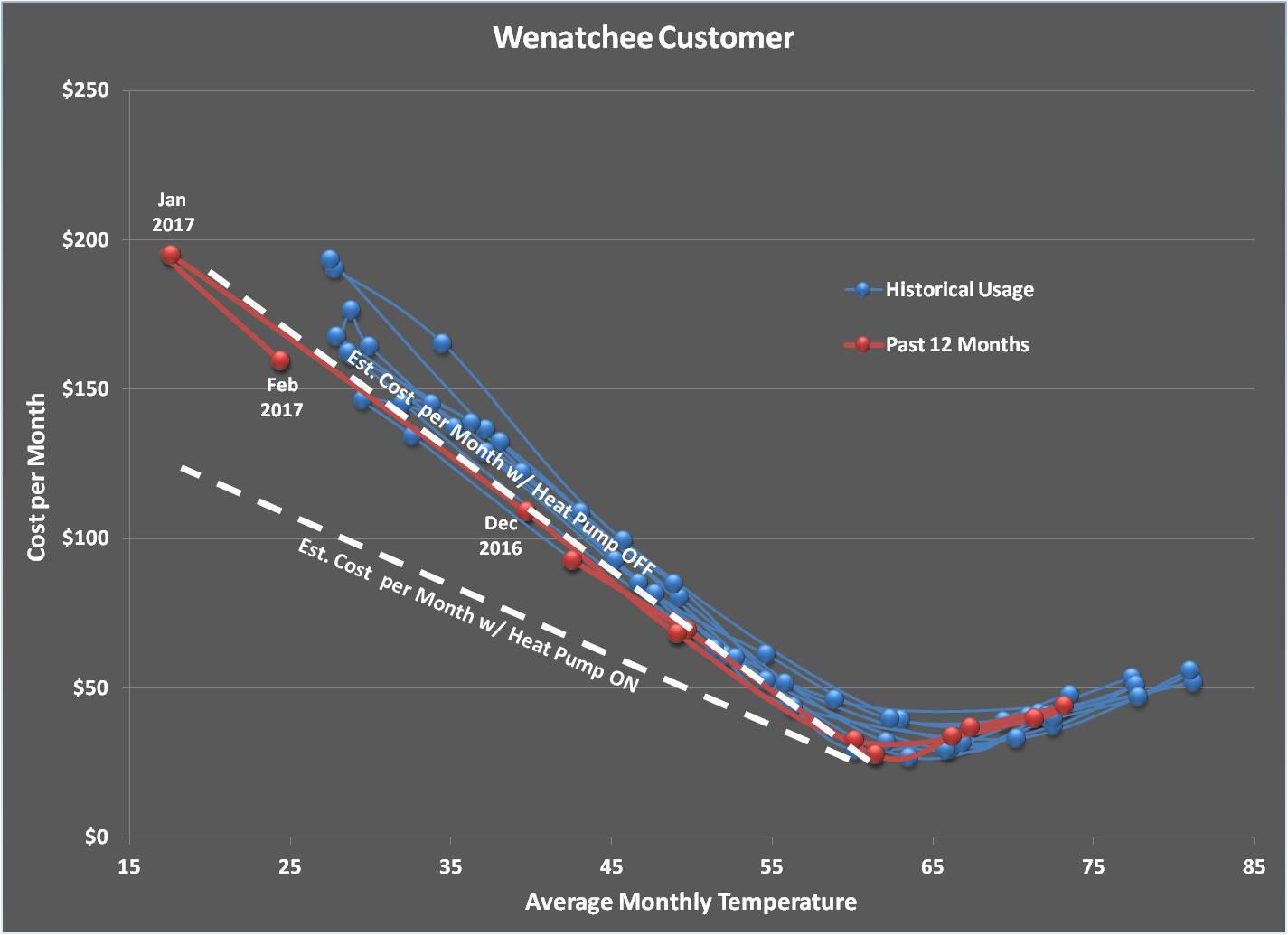 Wenatchee customer energy use chart