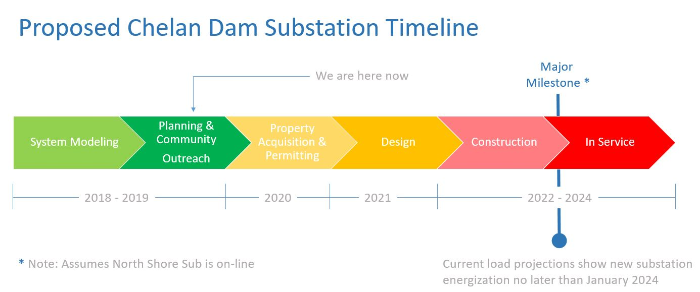 Timeline for Chelan Dam Substation Project