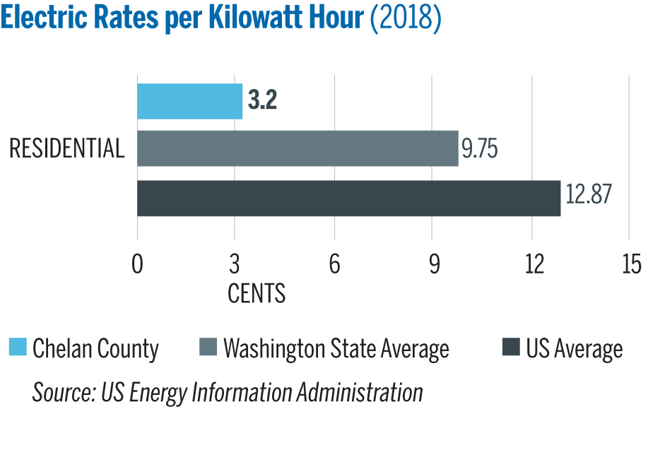 Our electric rates compared with state and US rates