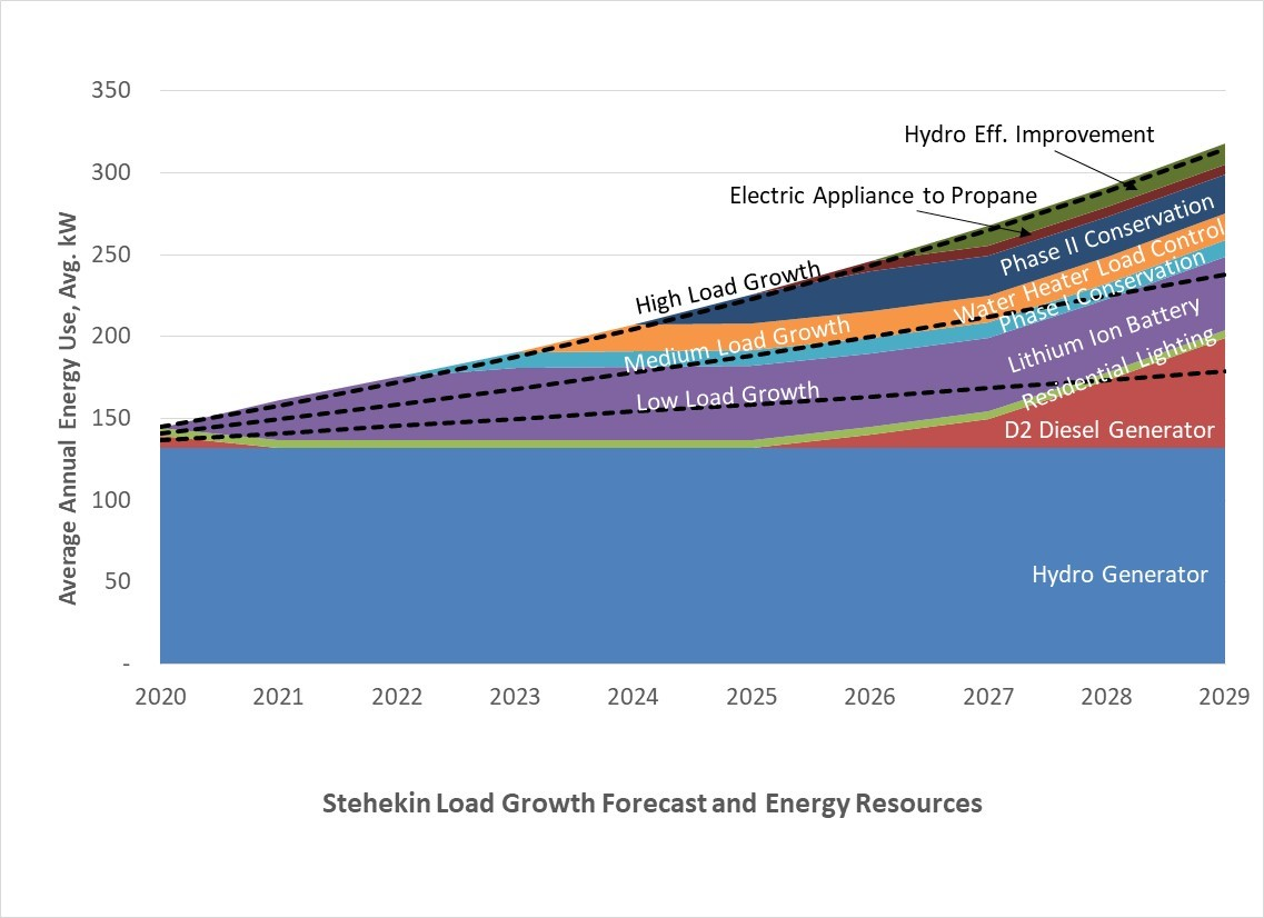 Energy curve with proposed solutions in Stehekin.