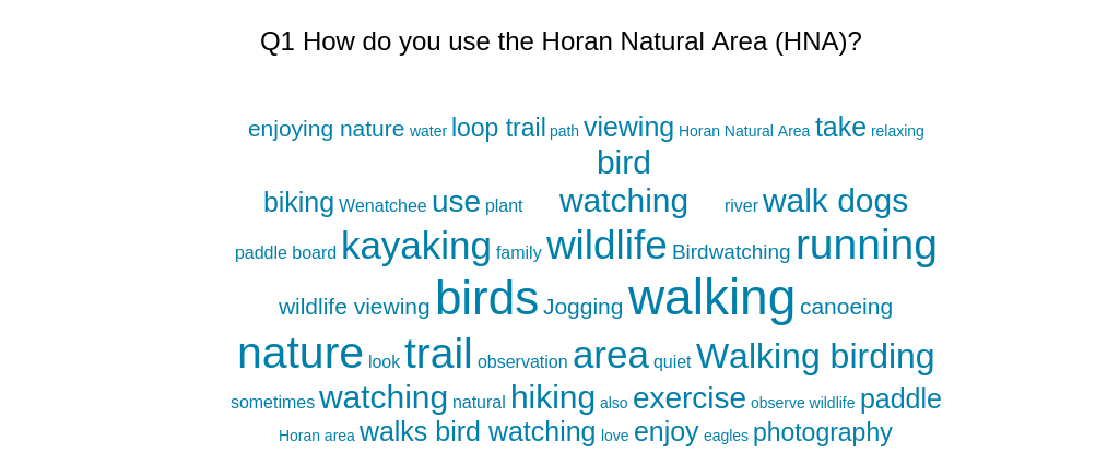 How do you use the Horan Natural Area?