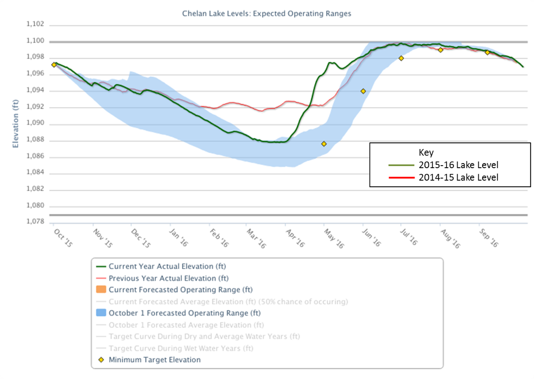 Graphic showing recent years of lake level data