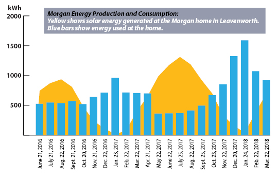 Morgan energy use and solar production chart