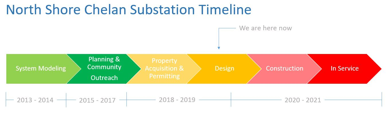 North Shore Chelan Substation Timeline