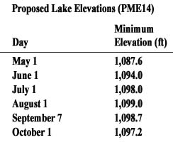 ProposedLakeElevations(PME14)