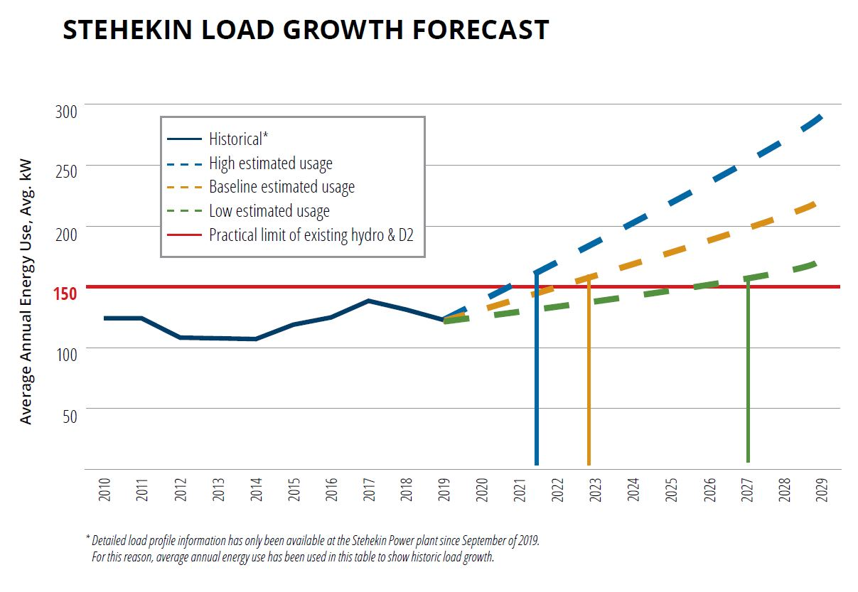 A graph of past and projected future load growth in Stehekin.