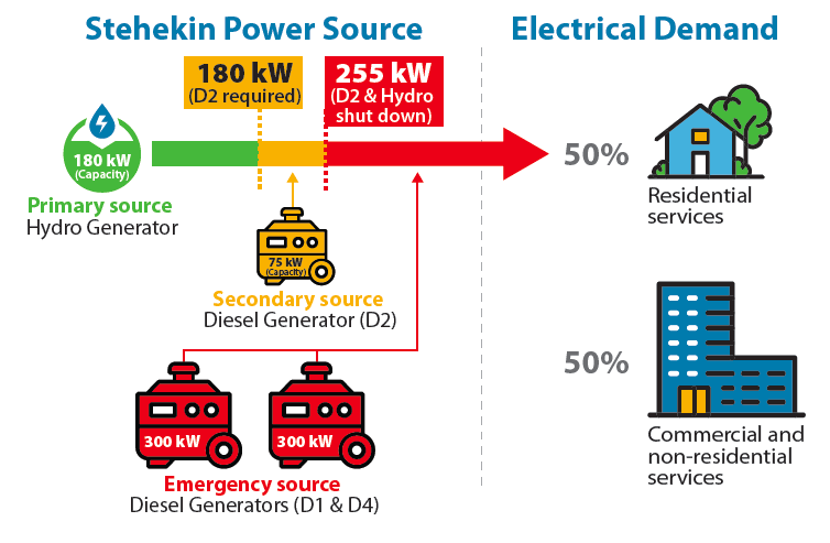 Graphic describing power generation in Stehekin and impact of demand on generation